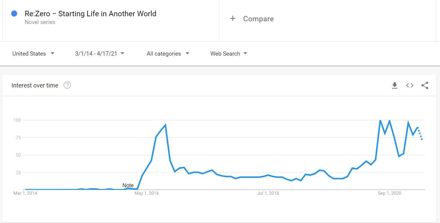Re:zero-Google-trends